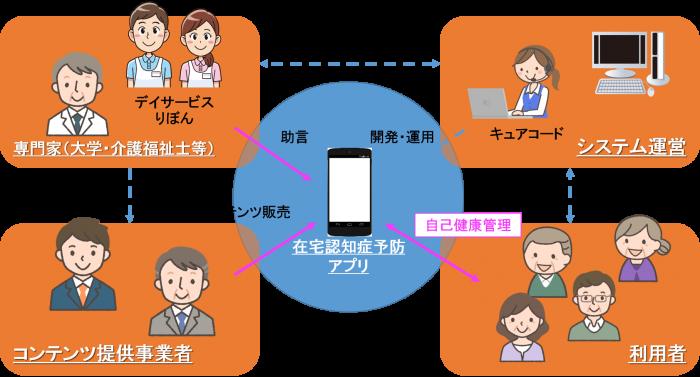 新連携事業計画